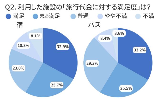 宿は約82%、バスは約88%の方が旅行代金相応~満足と感じています!