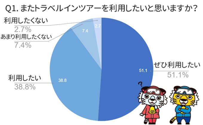 参加された約90%の方が、またトラベルインを利用したいと回答いただきました!