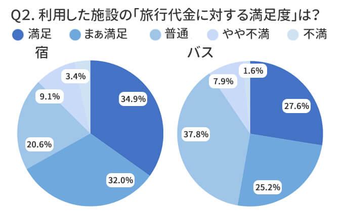 宿は約88%、バスは約91%の方が旅行代金相応~満足と感じています!